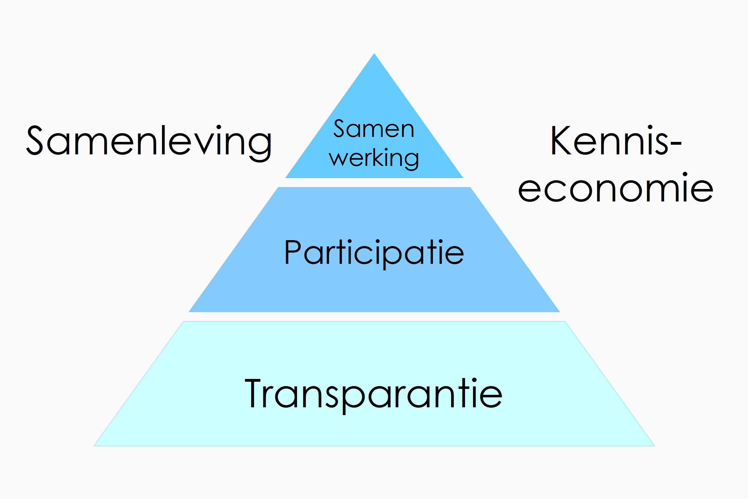 Openheid versterkt de samenleving en kenniseconomie. Meer openheid leidt tot meer transparantie, participatie en samenwerking. De belangrijkste fundamenten voor duurzame vooruitgang.