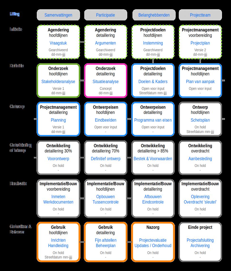 Open Project Map projectoverzicht traditioneel agile projectoverzicht agenderingen projectdoelen projectmanagement onderzoek ontwerpeisen ontwerp ontwikkeling inkoop realisatie gebruiken beheren