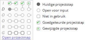 De quickmap van de open projectmap is de kleinste projectmanagementtool ter wereld. Het biedt projectoverzicht in een oogopslag - Voor bestuurders, kenniswerkers, eindgebruikers, klanten, burgers
