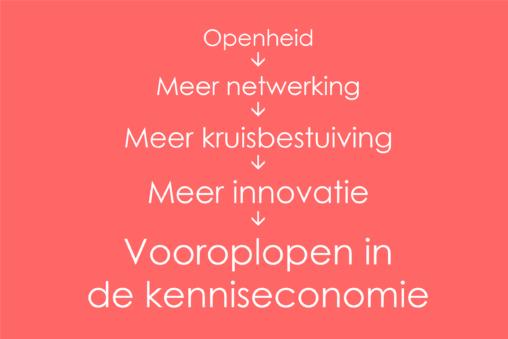 Openheid leidt tot: meer netwerking, meer kruisbestuiving, meer innovatie en vooroplopen in de kenniseconomie