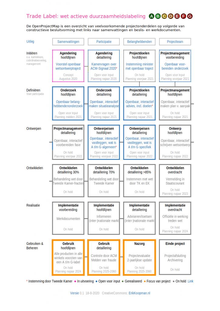 Open project map voor het ontwikkelen van een actief duurzaamheidslabel door sociale innovatie en democratische vernieuwing
